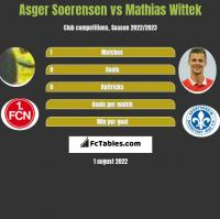 Asger Soerensen vs Mathias Wittek h2h player stats