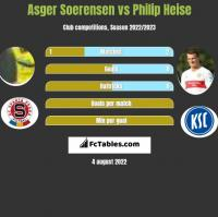 Asger Soerensen vs Philip Heise h2h player stats