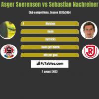 Asger Soerensen vs Sebastian Nachreiner h2h player stats