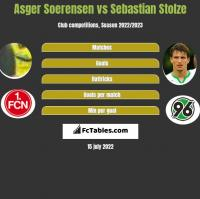 Asger Soerensen vs Sebastian Stolze h2h player stats