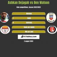 Ashkan Dejagah vs Ben Watson h2h player stats