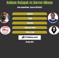 Ashkan Dejagah vs Darron Gibson h2h player stats