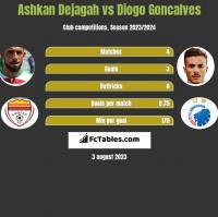 Ashkan Dejagah vs Diogo Goncalves h2h player stats