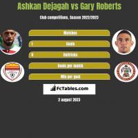 Ashkan Dejagah vs Gary Roberts h2h player stats