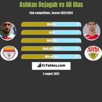 Ashkan Dejagah vs Gil Dias h2h player stats