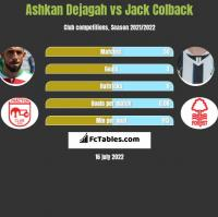 Ashkan Dejagah vs Jack Colback h2h player stats