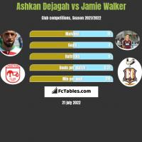 Ashkan Dejagah vs Jamie Walker h2h player stats