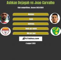 Ashkan Dejagah vs Joao Carvalho h2h player stats