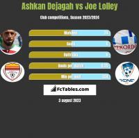 Ashkan Dejagah vs Joe Lolley h2h player stats