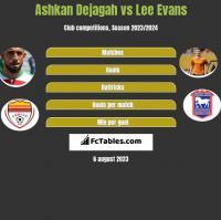 Ashkan Dejagah vs Lee Evans h2h player stats