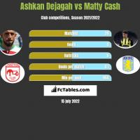Ashkan Dejagah vs Matty Cash h2h player stats