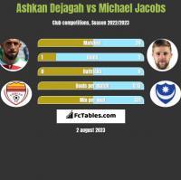Ashkan Dejagah vs Michael Jacobs h2h player stats