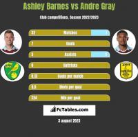 Ashley Barnes vs Andre Gray h2h player stats