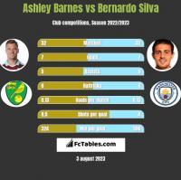 Ashley Barnes vs Bernardo Silva h2h player stats