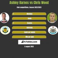 Ashley Barnes vs Chris Wood h2h player stats