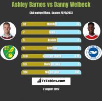 Ashley Barnes vs Danny Welbeck h2h player stats