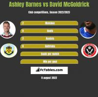 Ashley Barnes vs David McGoldrick h2h player stats