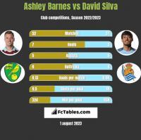 Ashley Barnes vs David Silva h2h player stats