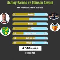 Ashley Barnes vs Edinson Cavani h2h player stats
