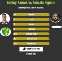 Ashley Barnes vs Gonzalo Higuain h2h player stats