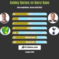 Ashley Barnes vs Harry Kane h2h player stats