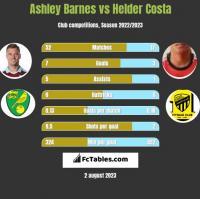 Ashley Barnes vs Helder Costa h2h player stats