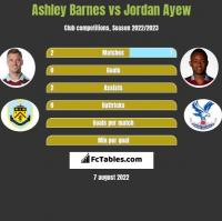 Ashley Barnes vs Jordan Ayew h2h player stats
