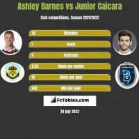 Ashley Barnes vs Junior Caicara h2h player stats