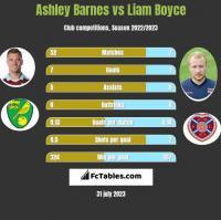 Ashley Barnes vs Liam Boyce h2h player stats