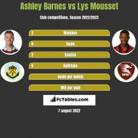 Ashley Barnes vs Lys Mousset h2h player stats