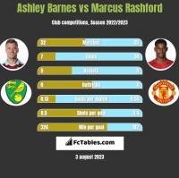 Ashley Barnes vs Marcus Rashford h2h player stats