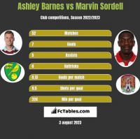 Ashley Barnes vs Marvin Sordell h2h player stats