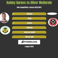 Ashley Barnes vs Oliver McBurnie h2h player stats