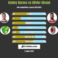 Ashley Barnes vs Olivier Giroud h2h player stats