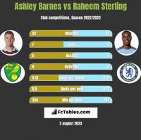 Ashley Barnes vs Raheem Sterling h2h player stats