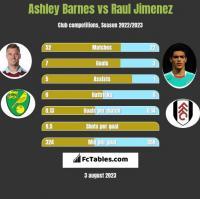 Ashley Barnes vs Raul Jimenez h2h player stats