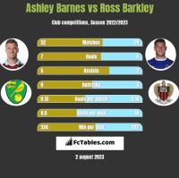 Ashley Barnes vs Ross Barkley h2h player stats