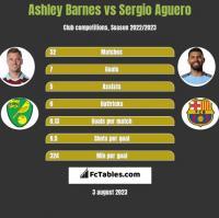 Ashley Barnes vs Sergio Aguero h2h player stats