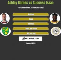 Ashley Barnes vs Success Isaac h2h player stats