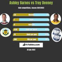 Ashley Barnes vs Troy Deeney h2h player stats