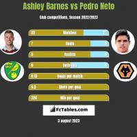 Ashley Barnes vs Pedro Neto h2h player stats