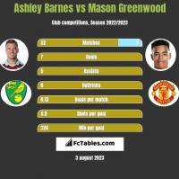 Ashley Barnes vs Mason Greenwood h2h player stats
