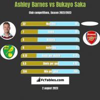 Ashley Barnes vs Bukayo Saka h2h player stats