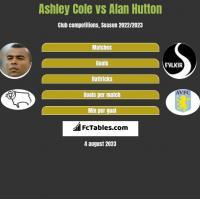 Ashley Cole vs Alan Hutton h2h player stats