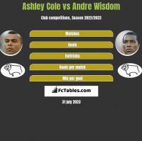 Ashley Cole vs Andre Wisdom h2h player stats
