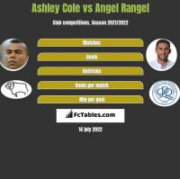 Ashley Cole vs Angel Rangel h2h player stats