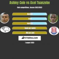 Ashley Cole vs Axel Tuanzebe h2h player stats