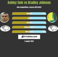 Ashley Cole vs Bradley Johnson h2h player stats