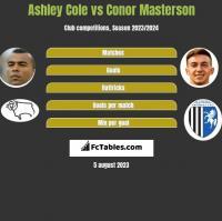 Ashley Cole vs Conor Masterson h2h player stats