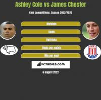 Ashley Cole vs James Chester h2h player stats